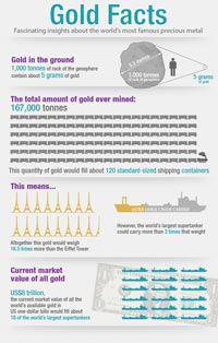 Infographic Gold Facts