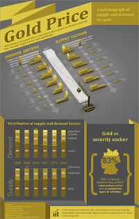 Infographic about Gold Price