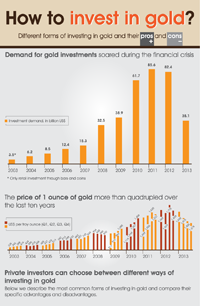 How to Invest in Gold Infographic: Ways to Invest in Gold