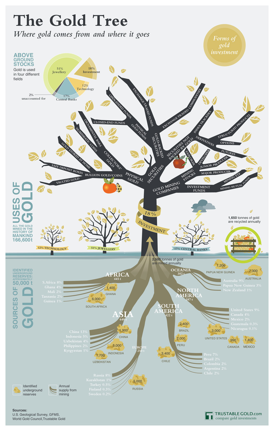 The Gold Tree Infographic