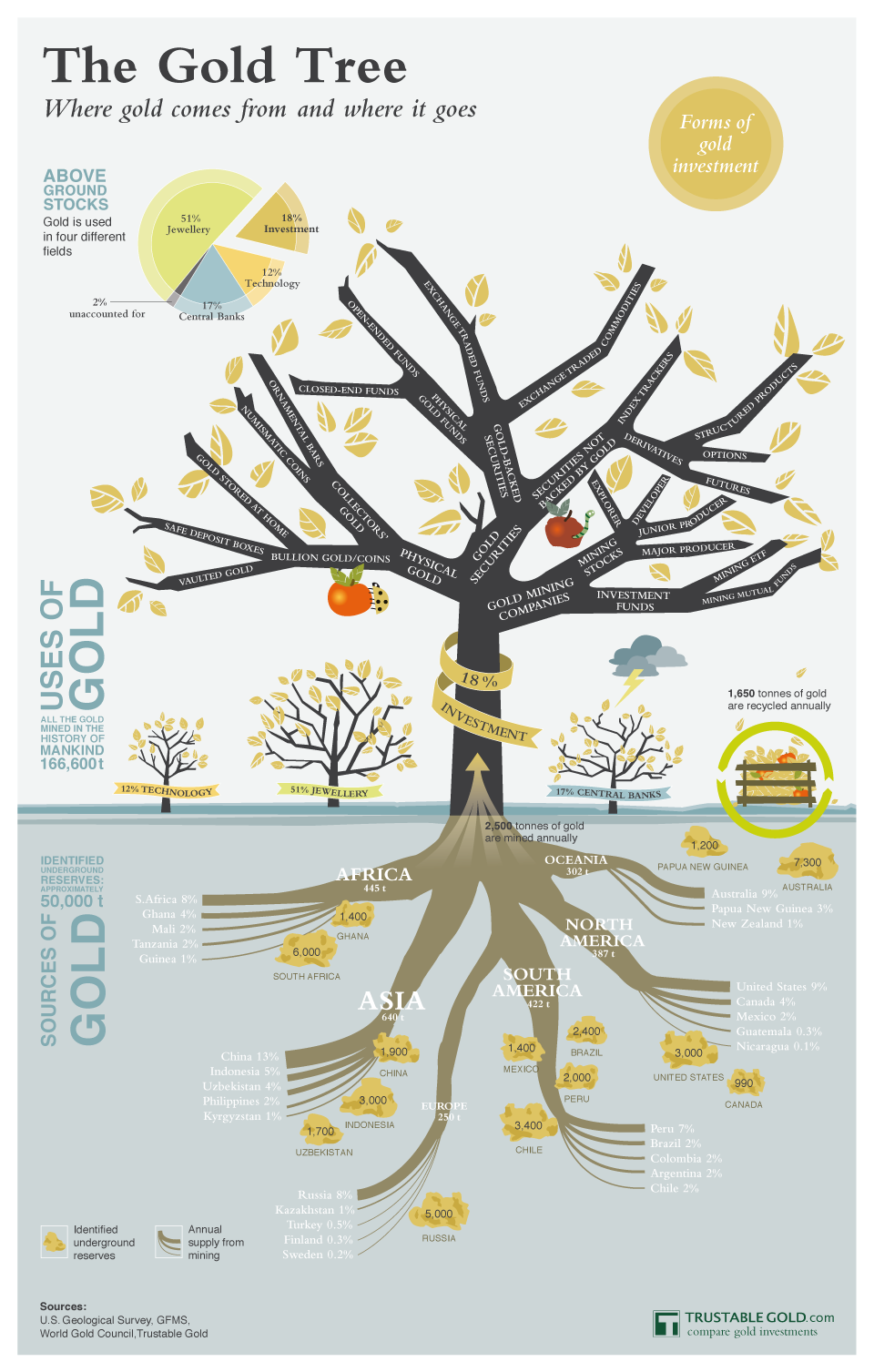 The Gold Tree: Where Does It Come From
