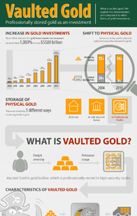 Vaulted Gold Infographic: Concept and facts about investing in vaulted gold