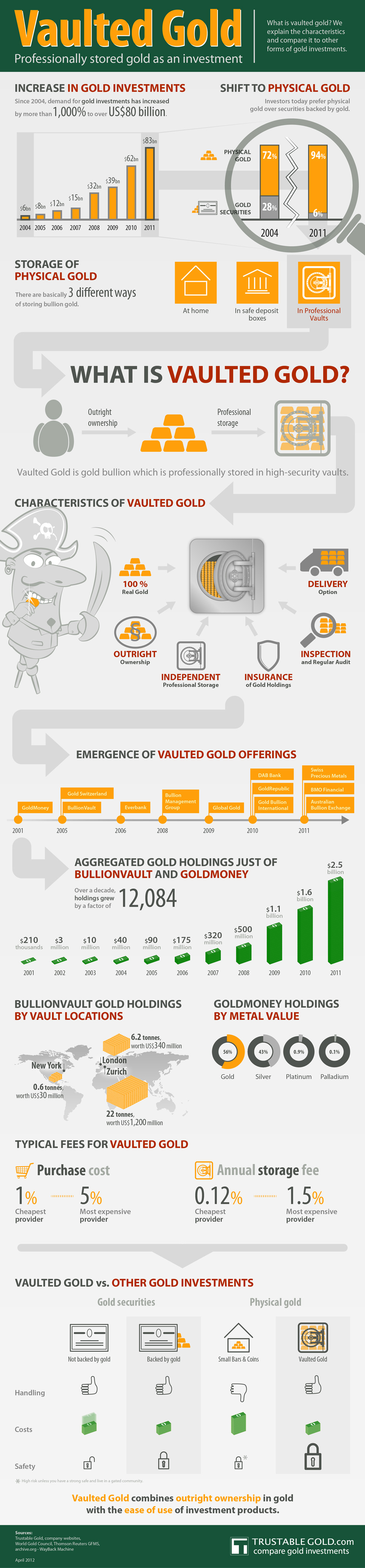Vaulted Gold Infographic
