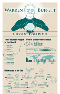 Warren Buffett Infographic: Facts and figures about his life, quotes and investment principles