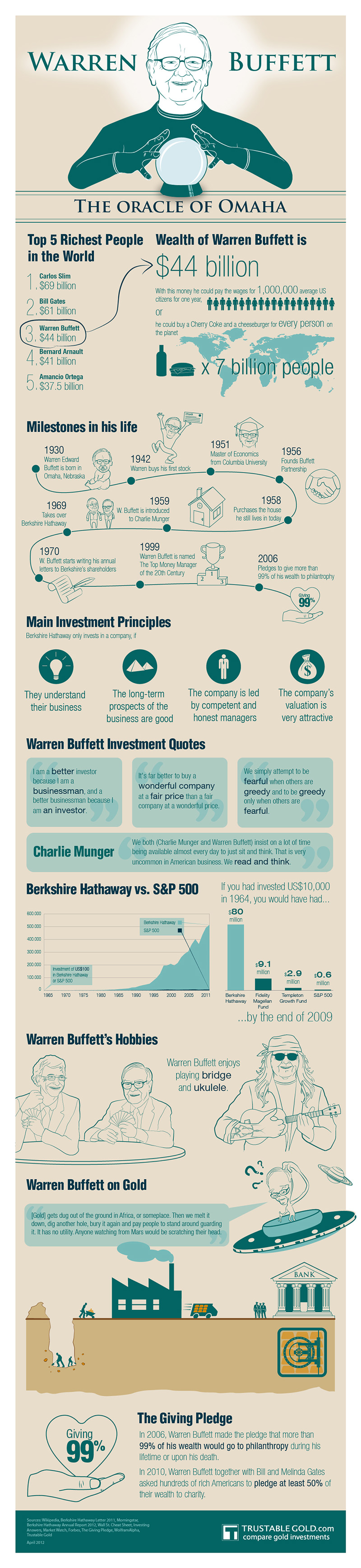 Warren Buffett Infograph