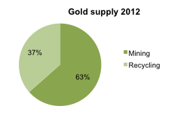 Gold Supply in 2012