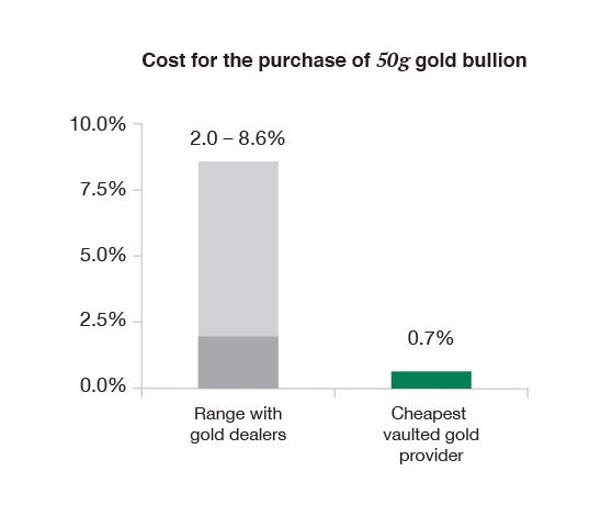 Costs of investing in gold