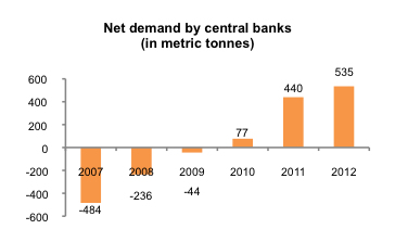 Central Banks' net demand for gold
