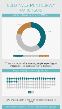 Infographic Gold Investment Survey March 2015