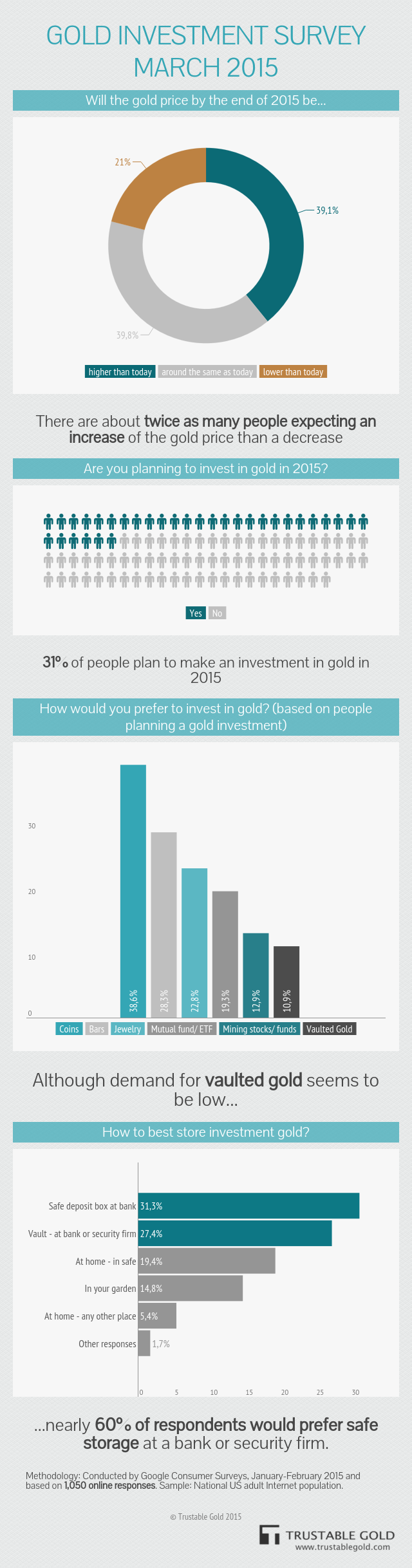 Gold Investment Survey March 2015